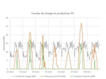graphe_courbe_charge_prod_pv_400x300
